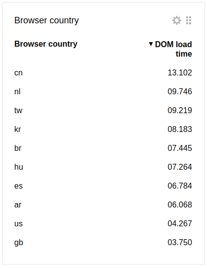 DOM load time by countries